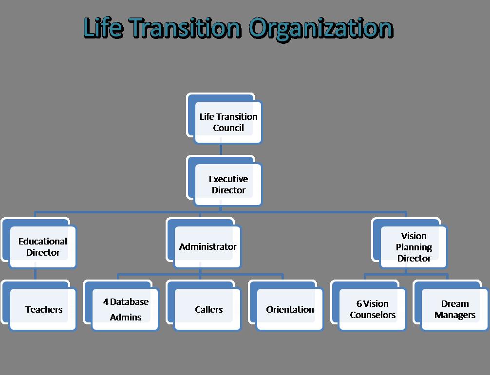 LT Org Chart